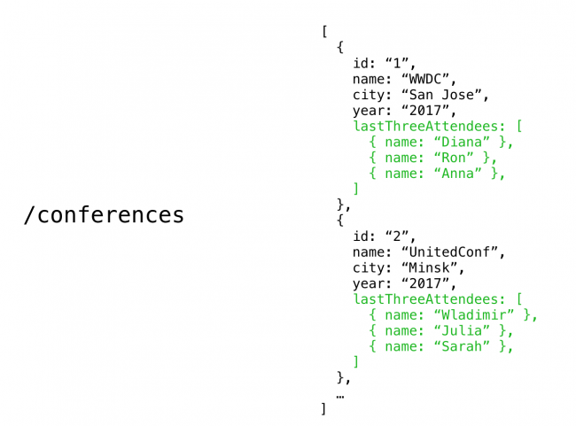 Conferences REST API Endpoint Data