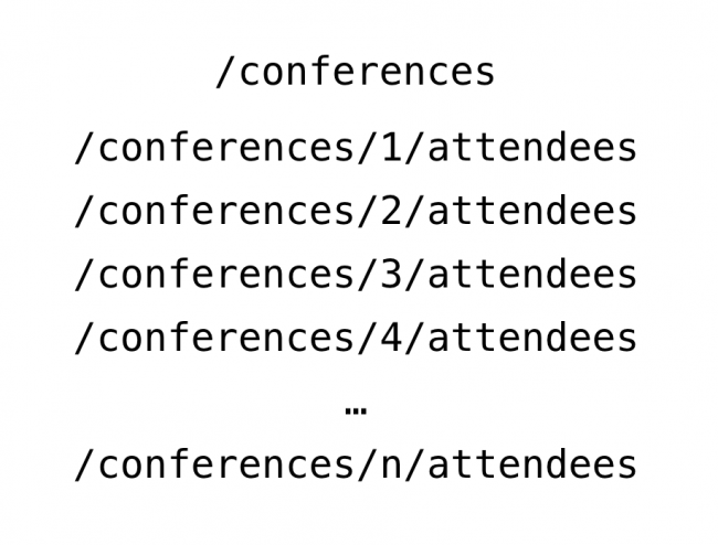 Conference Attendee REST Endpoint Data