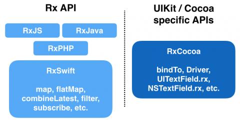 RxSwift: Transforming Operators in Practice | raywenderlich com