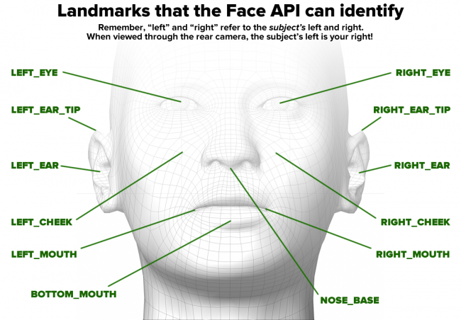 Augmented Reality - Face API landmarks overview
