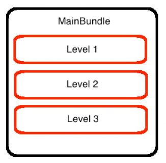 Main Bundle