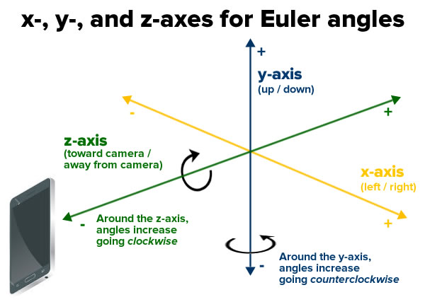 Augmented Reality-euler angles