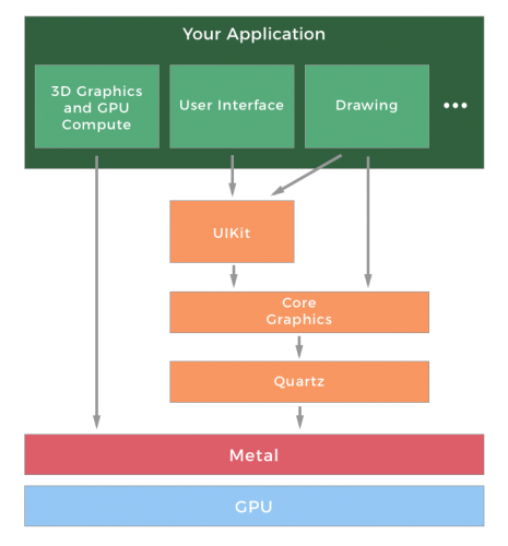 diagram showing how the app and its frameworks comprise layers