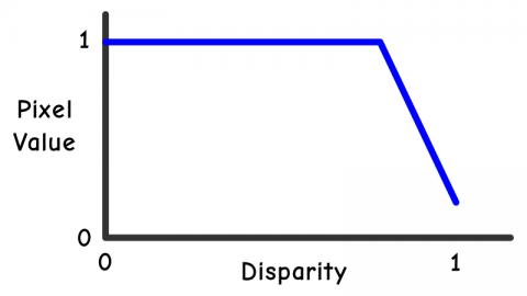 negative slope