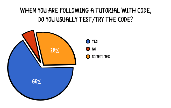 When you are following a tutorial with code, do you usually test/try the code?