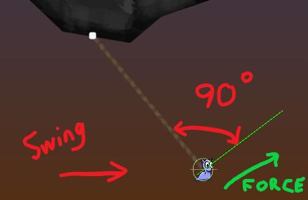 Вычисление угла поворота и направление приложения силы
