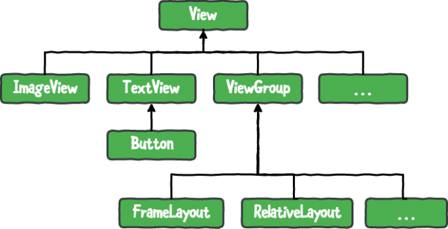 Basic Widget Hierarchy