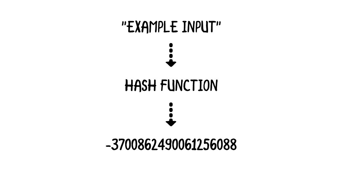 Swift Algorithm Club: Hash Tables | raywenderlich com