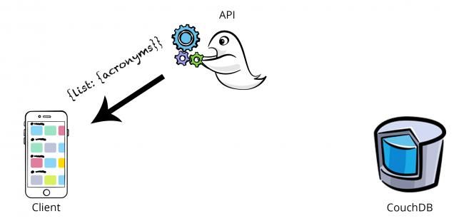 Kitura tutorial API response to client