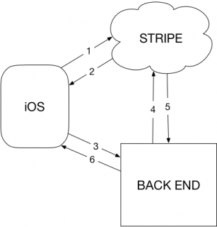 Stripe Credit Card Transaction Sequence Diagram