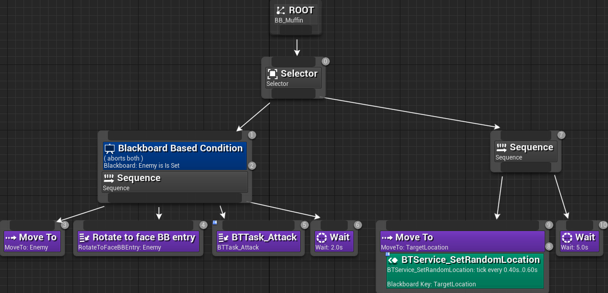 Unreal Engine 4 Tutorial: Artificial Intelligence | raywenderlich com