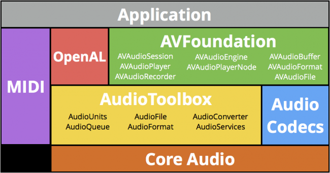 chart of different audio tools