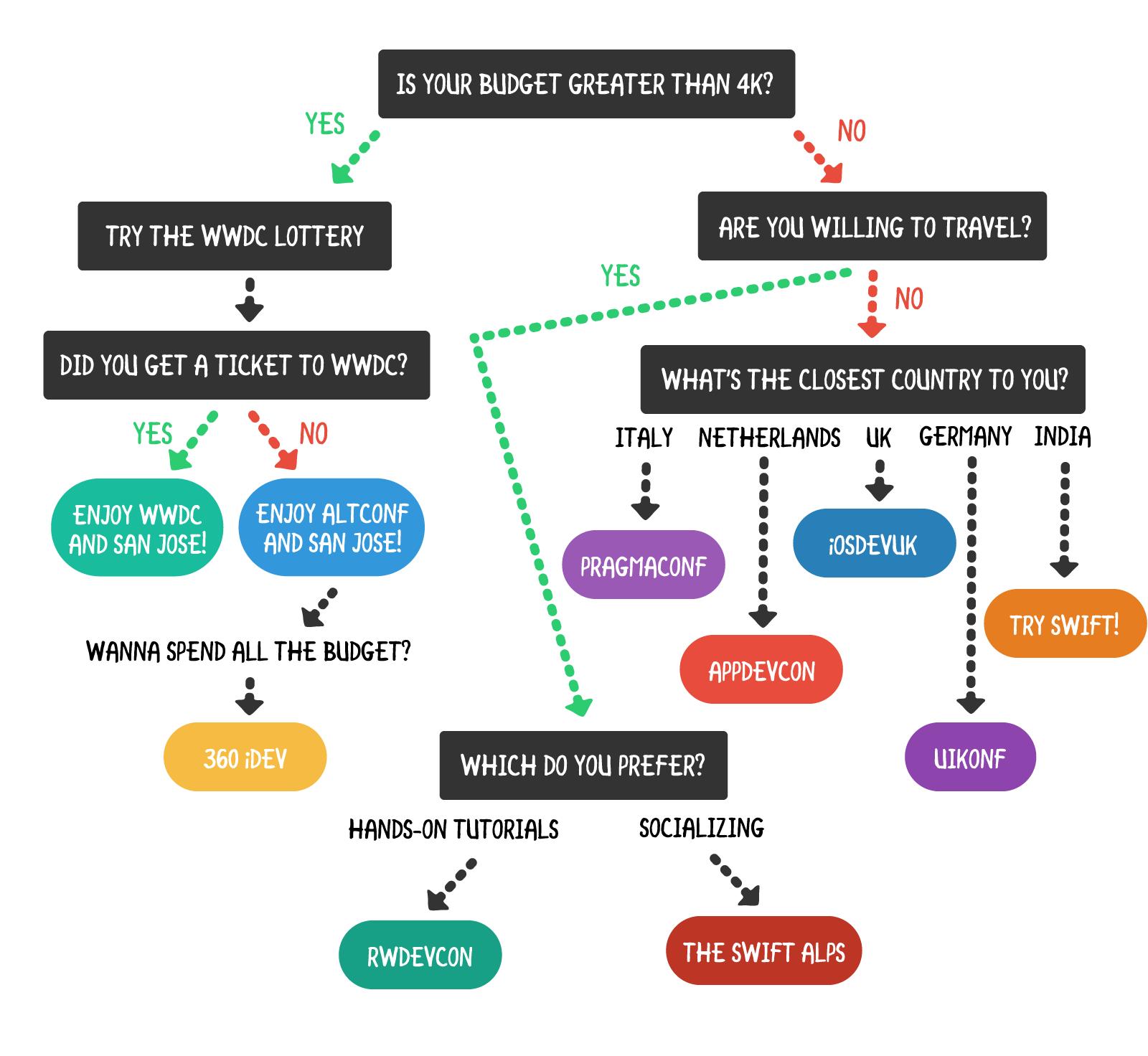 Conferences Flowchart