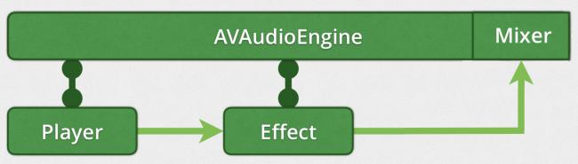 adding Player and Effect to AVAudioEngine