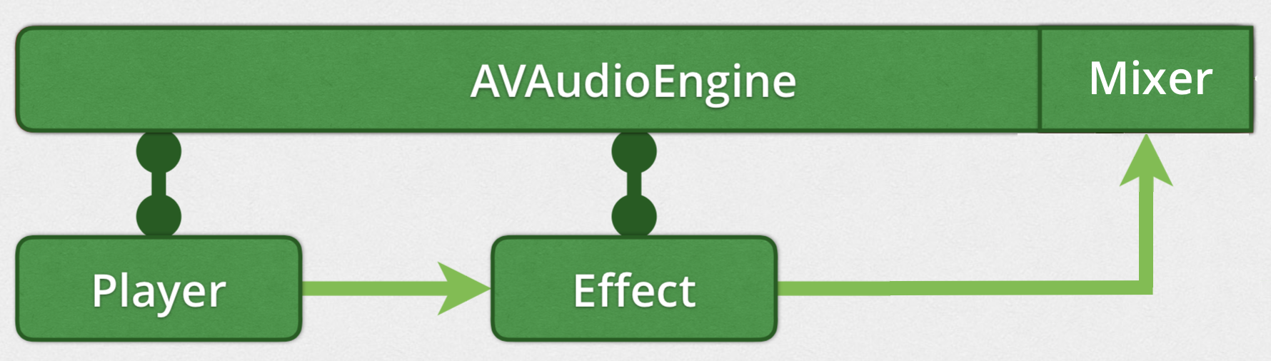 AVAudioEngine Tutorial for iOS: Getting Started | raywenderlich com