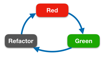 Red, refactor, green, repeat