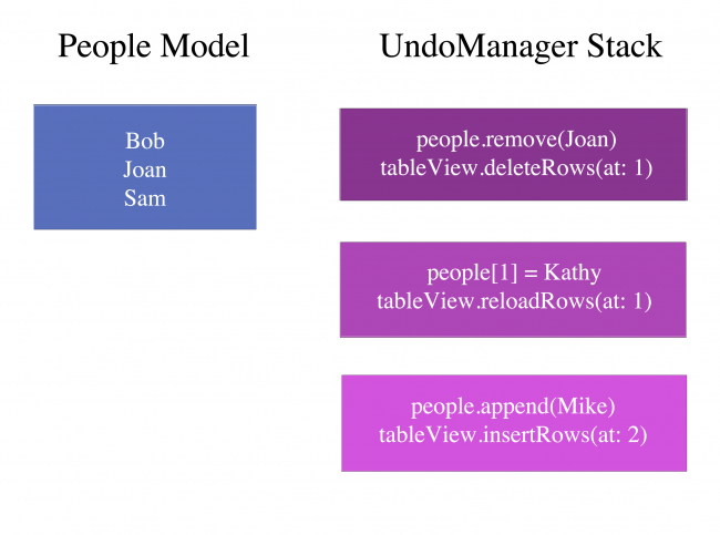 People model and UndoManager stack