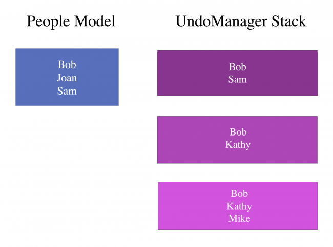 Updated People model and UndoManager stack