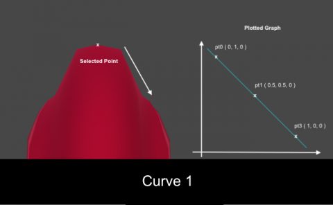 Effect of applying the first curve type.