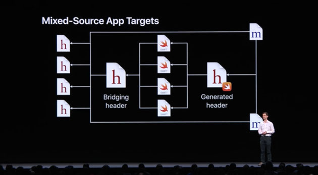 Building Faster in Xcode WWDC 2018