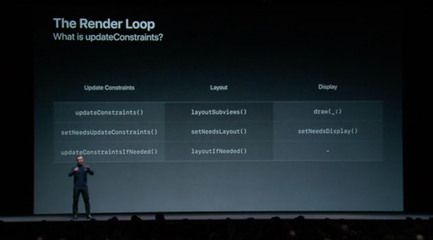 High Performance Auto Layout WWDC 2018
