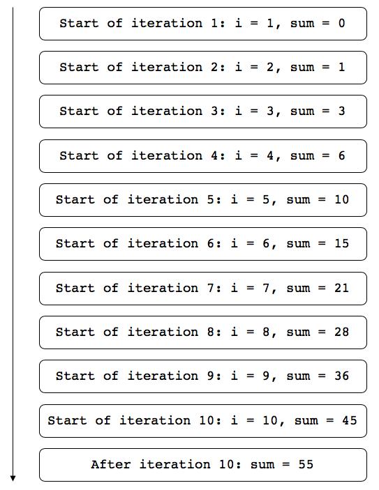 Итерации цикла for