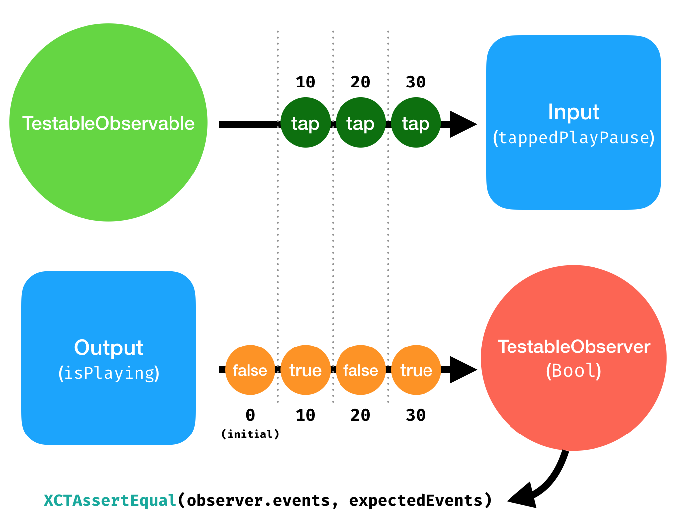 TestableObserver, TestableObservable, Asserting timed events