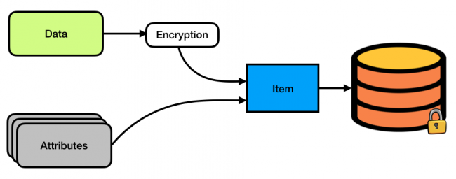 Keychain Services