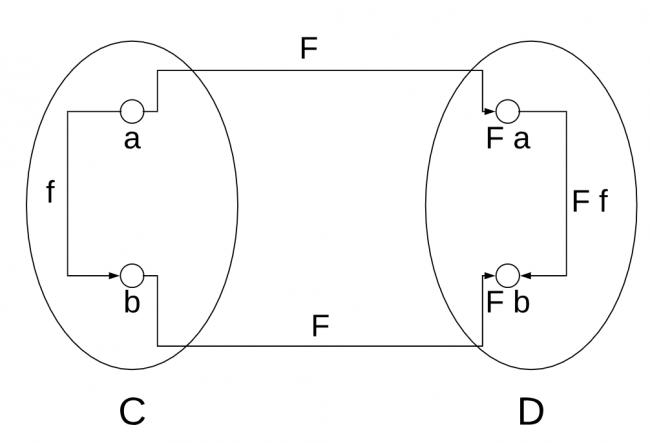 Functor definition