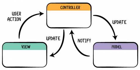 objects is meant to be separate from the other, and each fulfills a  specific role  when building an app that uses a specific pattern, in this  case mvc,