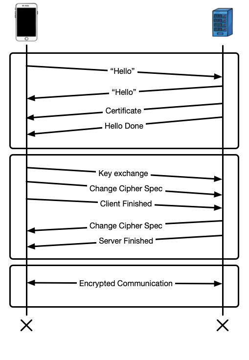 Preventing Man-in-the-Middle Attacks in iOS with SSL Pinning
