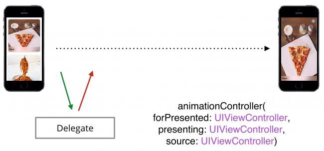 iOS Animation Tutorial: Custom View Controller Presentation