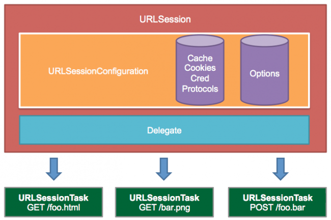URLSession Diagram