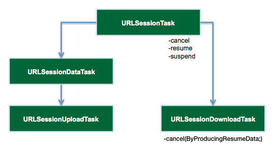 URLSession Task Types