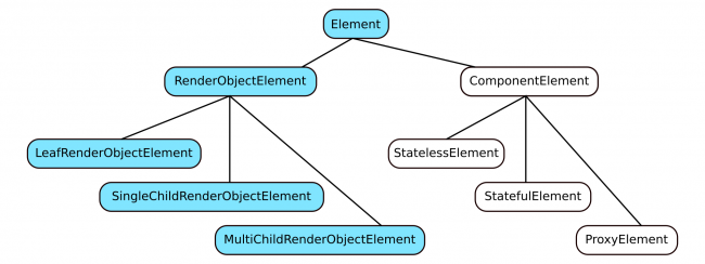 Element subclasses