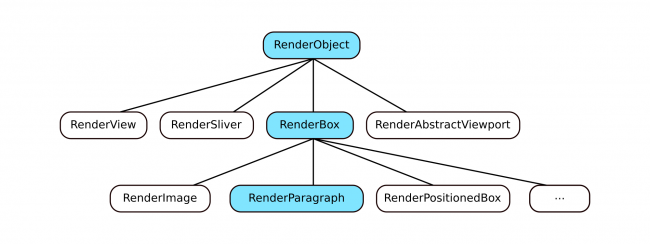 RenderObject subclasses