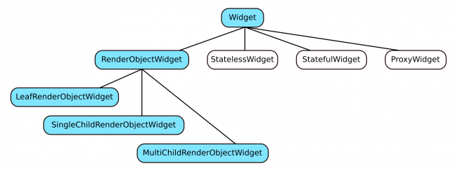 Widget subclasses
