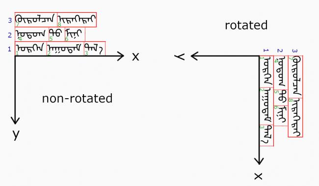 Order of text run drawing