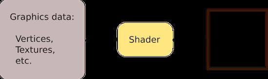 How computers render graphics