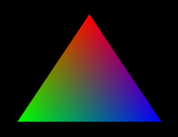 Colors interpolated across the face of a triangle