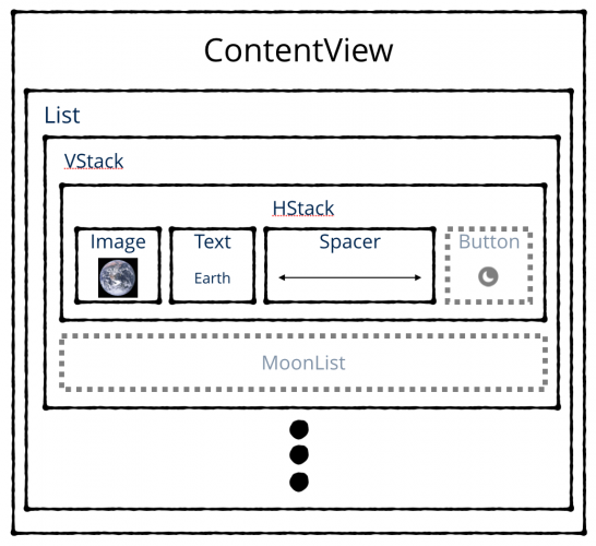 Diagram of the Views making up ContentView