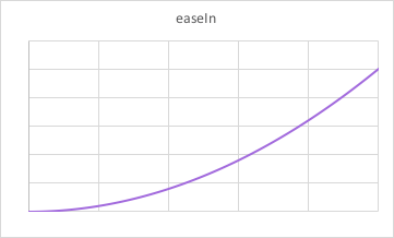 easeIn animation graph