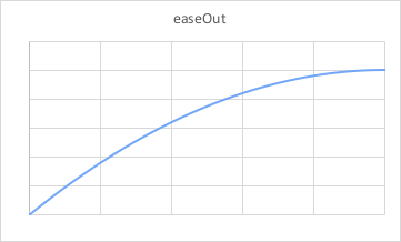 easeOut animation graph