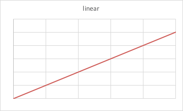 linear animation graph