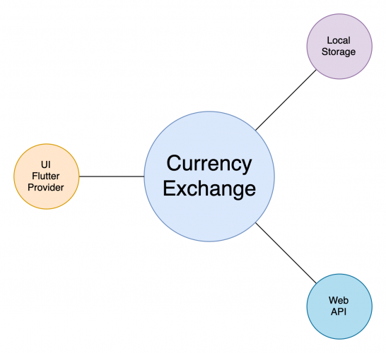 Simplified app architecture for Moola X