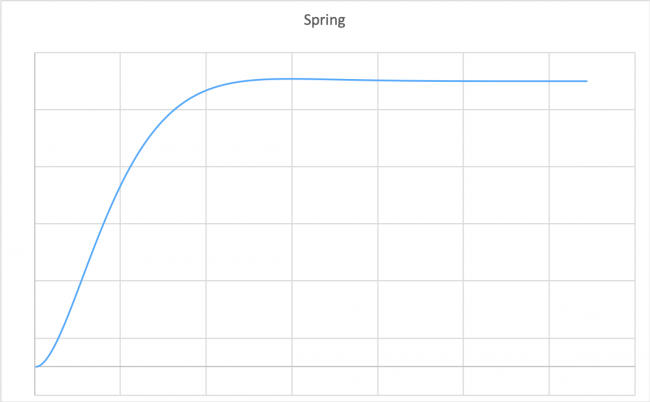 Response curve for the default spring