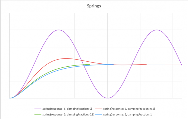 spring(response:dampingFraction:) curves for various parameters
