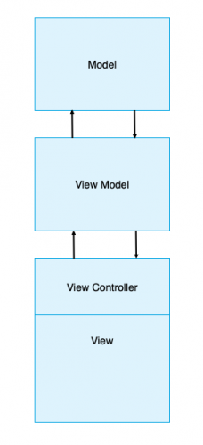 Diagram that shows the layers of MVVM: Model, View, ViewModel