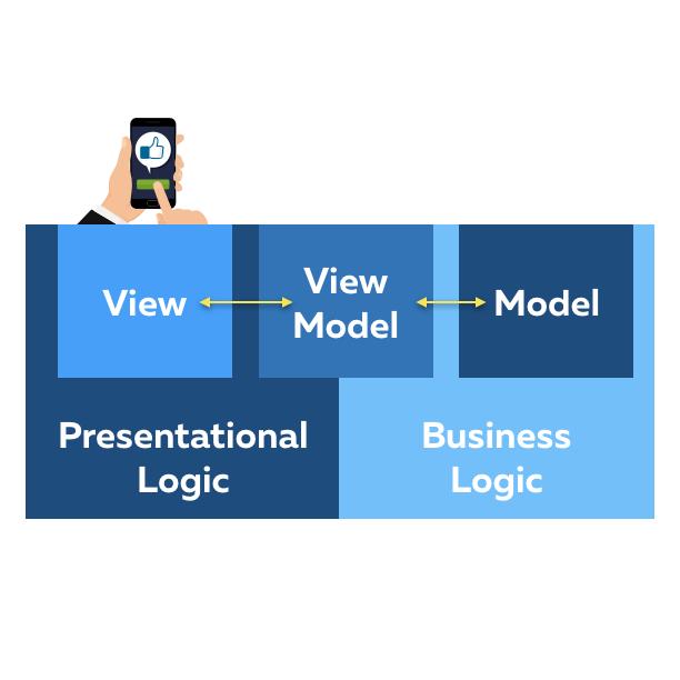 MVVM architecture diagram