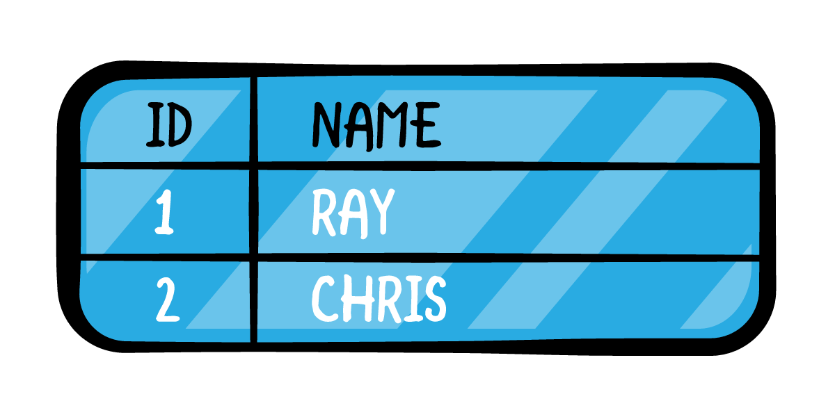 The table with ID and Name headers and filled-out rows